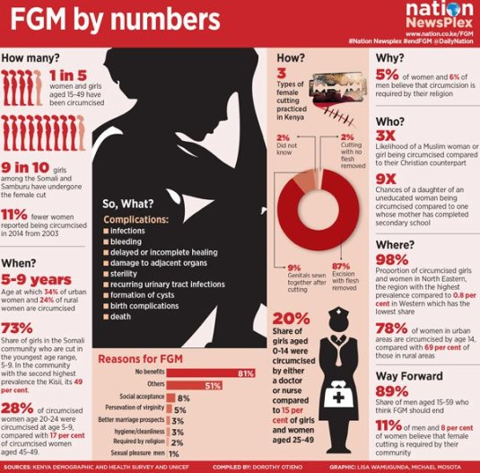fgm-by-numbers